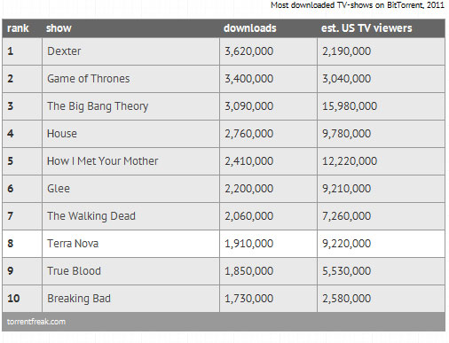 Game-of-Thrones-Download-Pirate-True-Blood-torrent