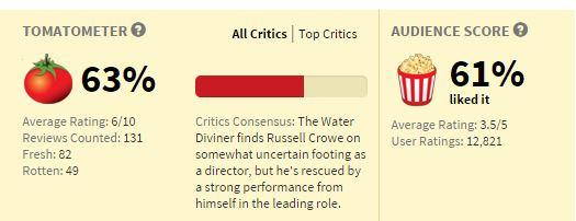 Movies_The-WaterDiviner_Rating