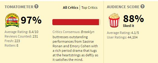Movies_BrooklynRating