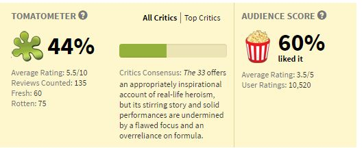 Movies_The33Rating