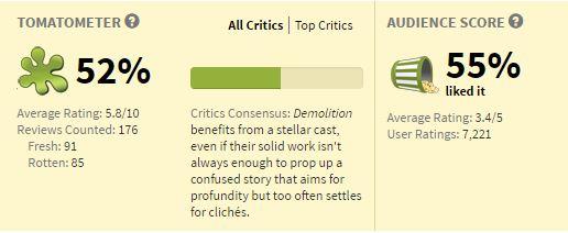 Movies_DemolitionRating