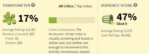 Movies_HuntsmanRating