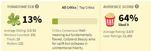 Movies_CollateralBeauty_Rating