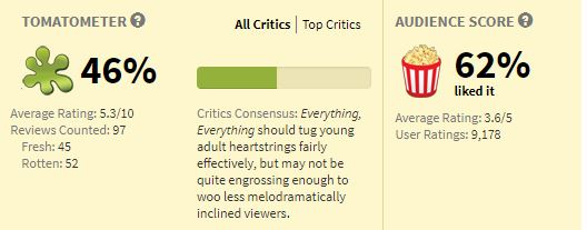Movies_EverythingEverything_Rating