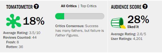 Movies_FatherFiguresRating
