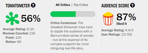 Movies_GreatestShowman_rating