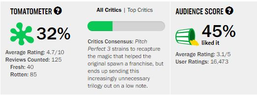 Movies_PitchPerfect3_Rating