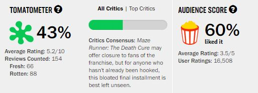 Movies_MazeRunnerDeathCureRating