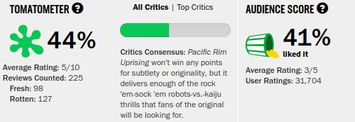 Movies_PacificRimUprising_Rating