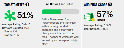 TombRaider_Rating