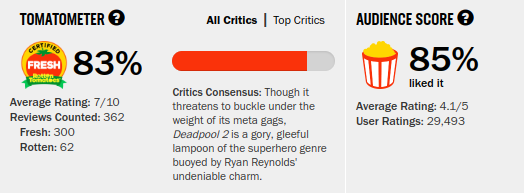 Deadpool2rating