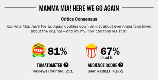 Movies_MamaMia2Rating