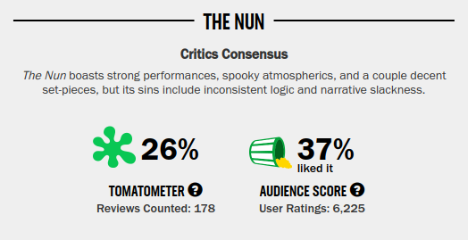 Movies_TheNunRating