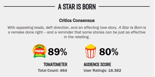 Movies_AStarIsBorn_Rating