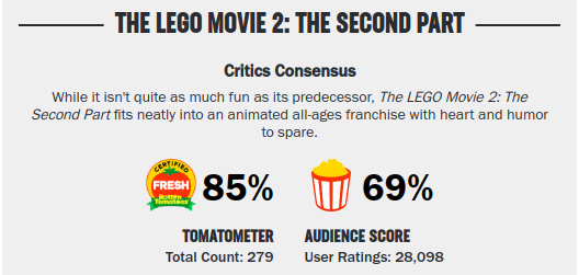 Movies_Lego2Rating