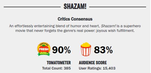 Movies_ShazamRatings