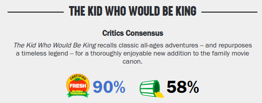 Movies_TheKid-WhoWouldBeKingRating