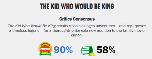 Movies_TheKid-WhoWouldBeKingRating