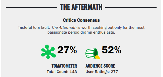 Movies_TheAftermath_Raiting