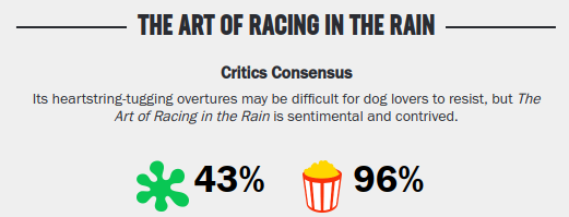 Movies_TheArtofracingInTheRainRating