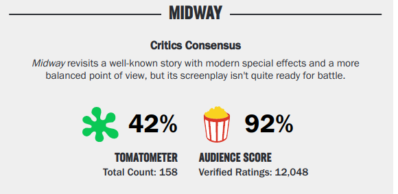 Movies_Midway2019Rating