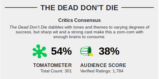 Movies_TheDeadDontDie_Rating
